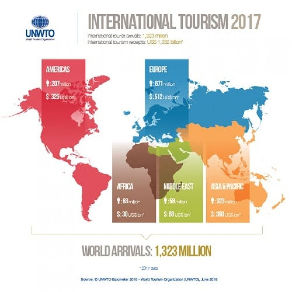 UNWTO: Africa's tourism grows 6 percent